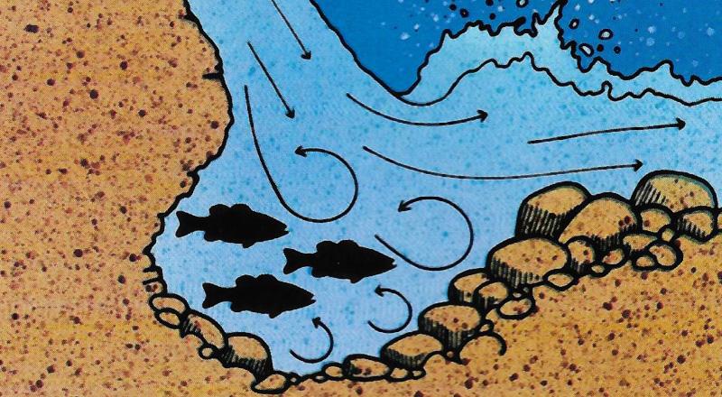 dugouts form below waterfalls